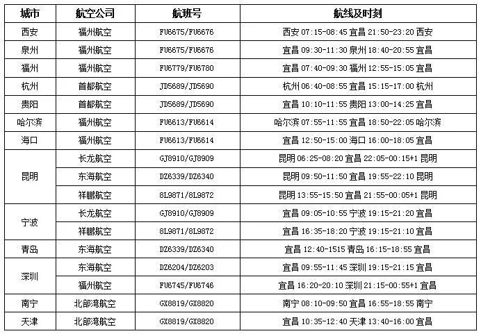 欢迎来福建!明天 宜昌三峡机场正